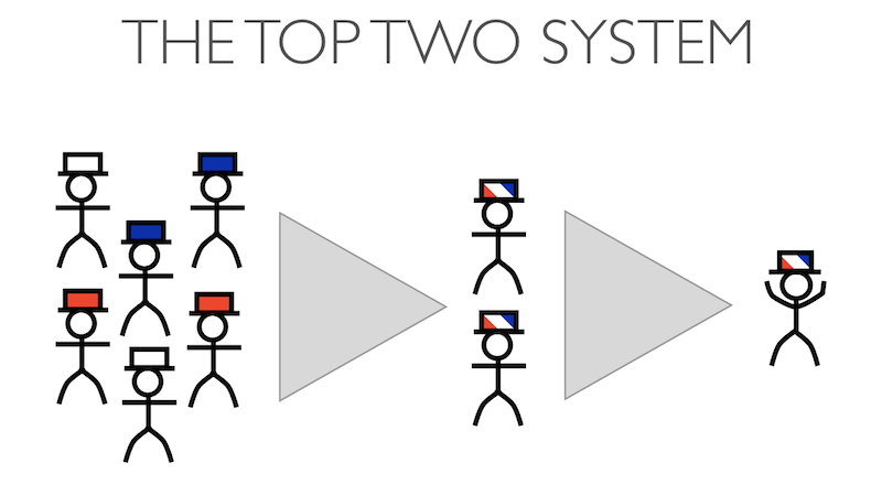 Picture showing how the top-two voting system works