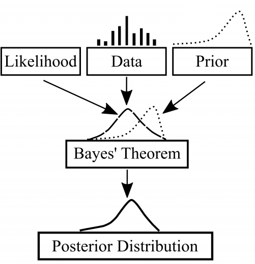 A graphic explanation of Bayesian statistics