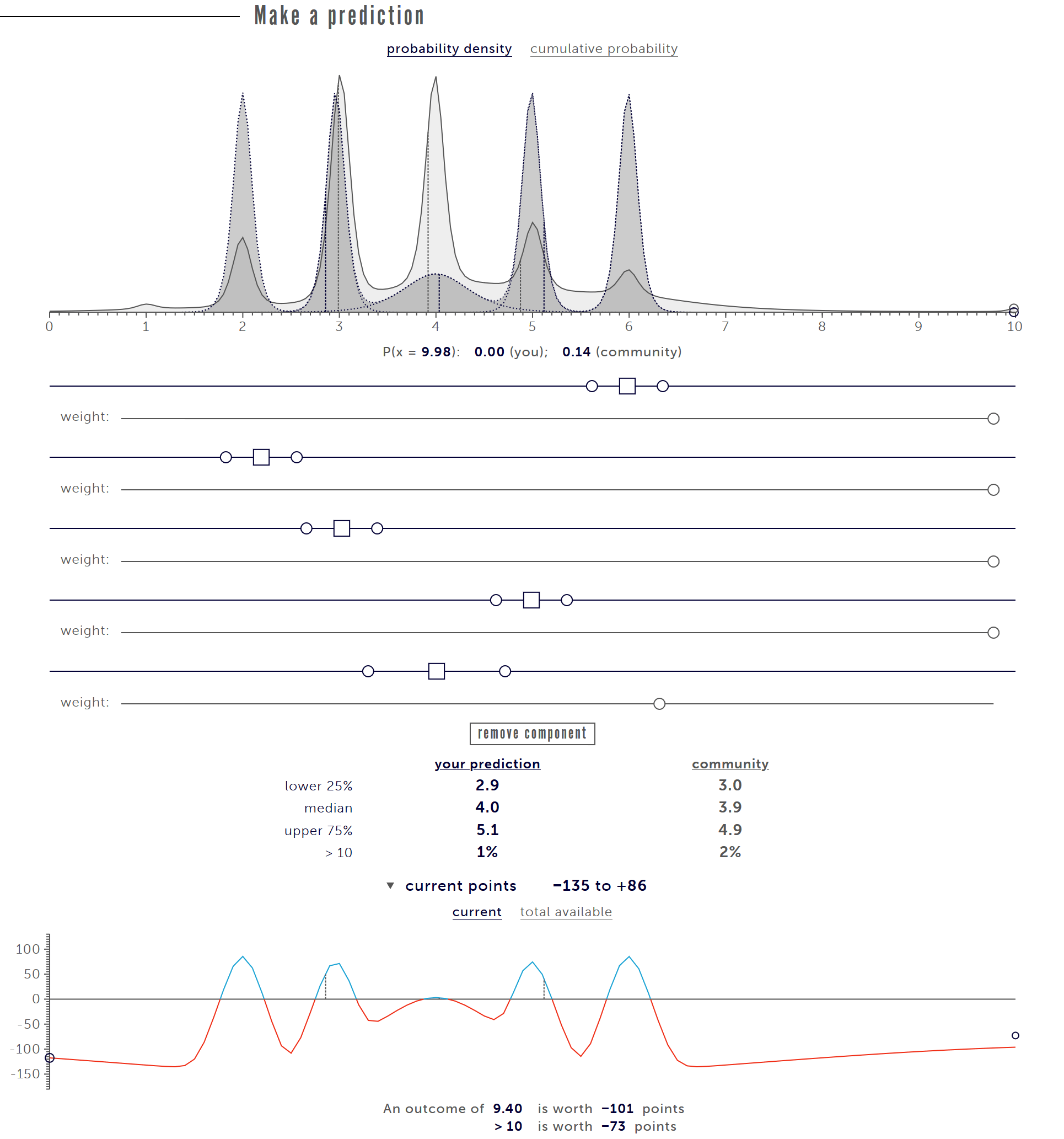 Picture showing our prediction on the Metaculus website as well as the distribution of the community's answers which are described below.