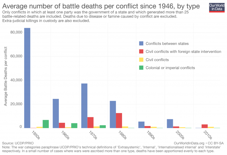 Graph showcases the average number of battle deaths per conflict since 1946 which has been steadily trending down.