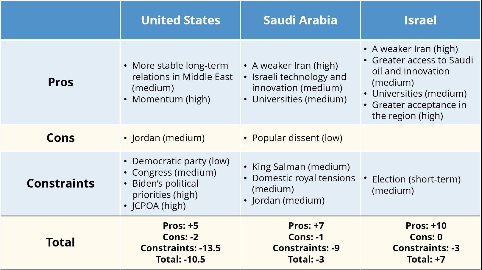 Table depicting the Pros, Cons, and Restrains for The United States, Saudi Arabia, and Israel when it comes to normalizing relations between Israel and Saudi Arabia before 2022. The pros for the US are: long-term stability in region (medium) and momentum (high). The cons are: Jordan (medium). And the constraints are the Democratic Party (low), Congress (medium), Biden's political priorities (high), JCPOA (aka nuclear deal - high). For Saudi Arabia, the pros are: A weaker Iran (high), Israeli tech and innovation (medium), and univeristies (medium). The cons: popular dissent (low). Constraints: King Salman (medium), royal tensions (medium), Jordan (medium). For Israel, the pros are: A weaker Iran (high), Greater access to Saudi oil and innovation (medium), Universities (medium), and greater acceptance in region (high). Israel has no cons. For constraints, they have the election, which is a short-term, medium effect.