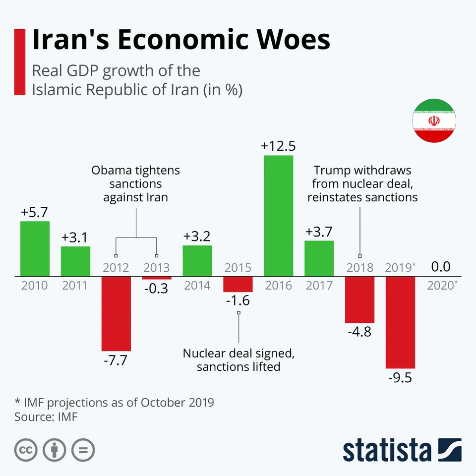 Graph depicting real GDP growth of Iran between 2010 and 2019. The graph showcases that US sanctions imposed on Iran greatly hindered GDP growth in Iran while the lifting of sanctions led to greatly increased GDP growth.