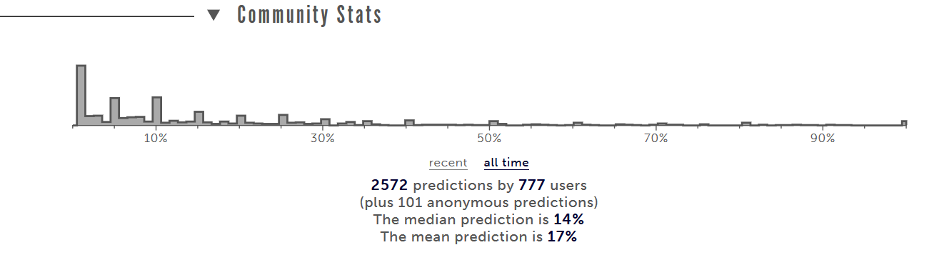 Picture showing the community statistics for the just-mentioned question. Shows Metaculus community with a median prediction of 14% and a mean prediction of 17%.