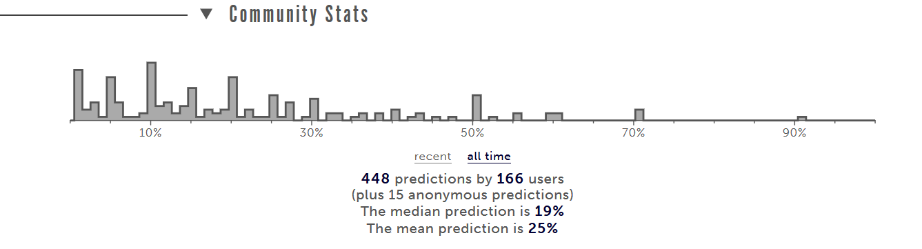Picture showing the community statistics for the just-mentioned question. Shows Metaculus community with a median prediction of 19% and a mean prediction of 25%.