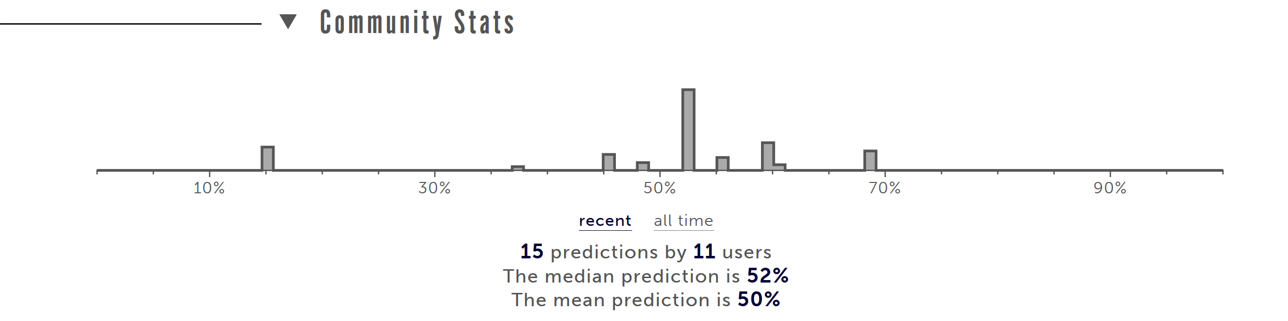 Picture showing the community statistics for the just-mentioned question. Shows Metaculus community with a median prediction of 52% and a mean prediction of 50%.