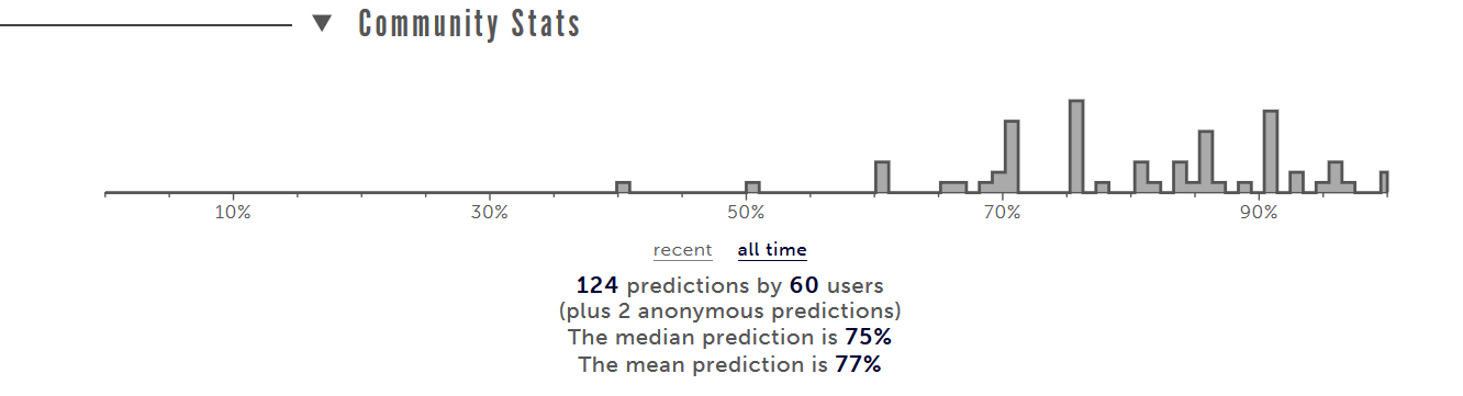 Picture showing the Metaculus community forecasts on this question, with all but one forecast above 50% and the majority in the 70-95% range.