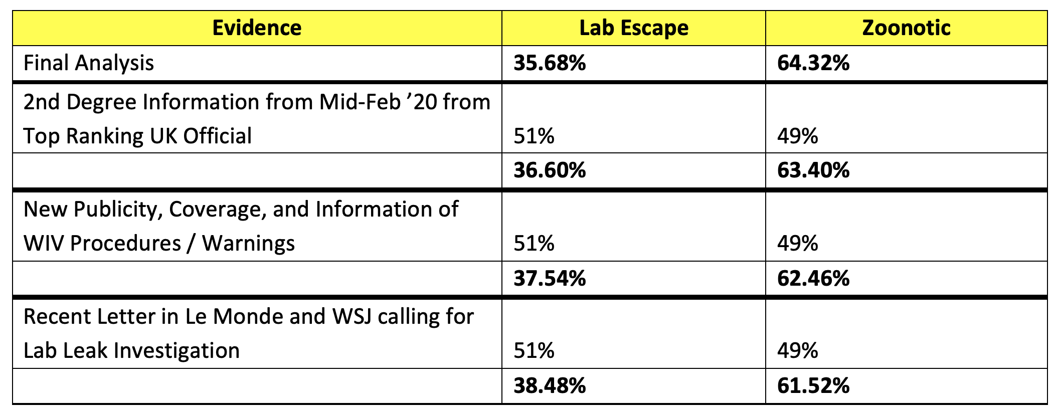 Table showing the final adjustments to our Covid-19 origin forecast and prediction. It shows 3 events that are resolved 51% in favor of Lab Escape, 49% against Zoonotic origin.